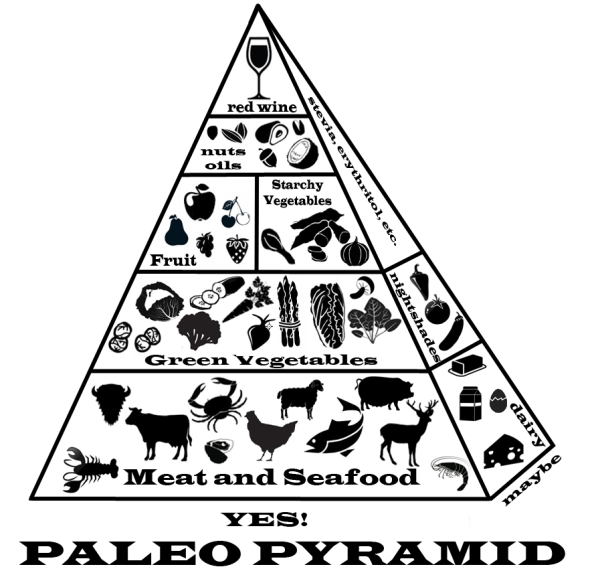 guide to eating paleo, by melanie avalon