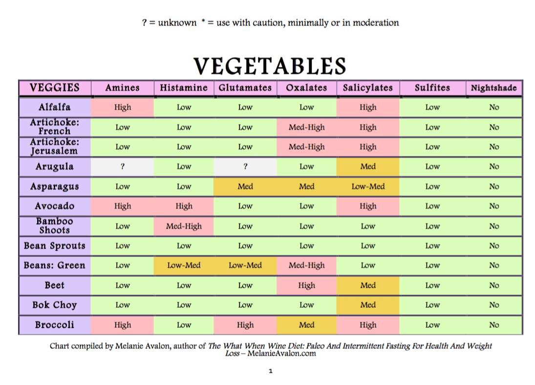 Amines And Salicylates Food List